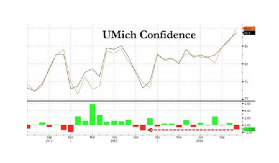 UMich Confidence Misses By Most In 13 Months