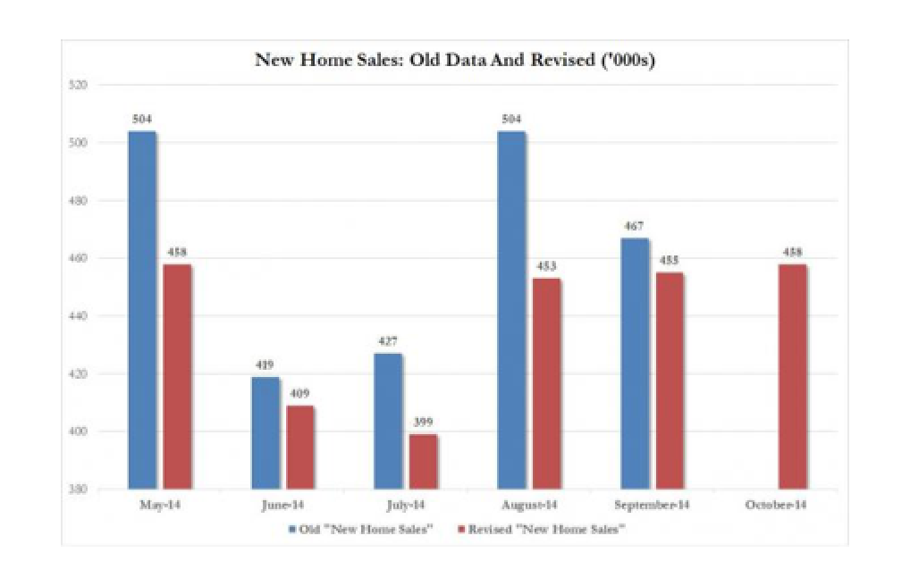 The New Home Sales Farce - Department Of US Economic