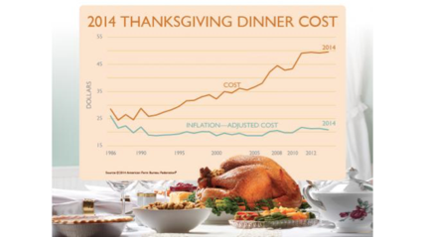 Thankful For Inflation? Turkey Day Dinner Is Up 6,000% Since 1909