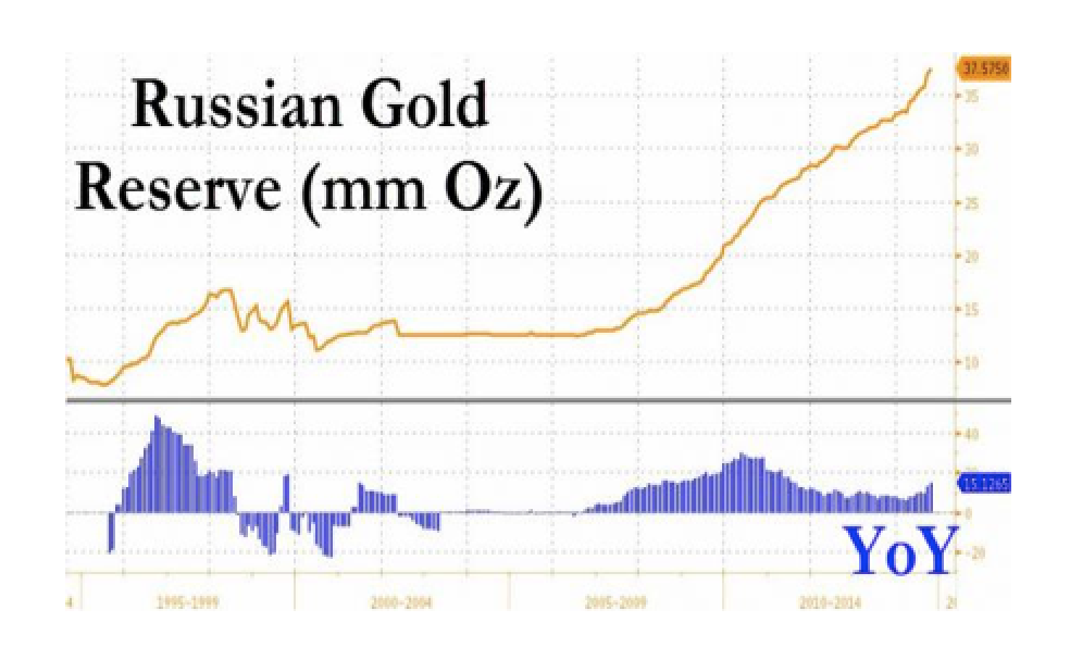 Will Putin's Next Step Be To Sell Gold?