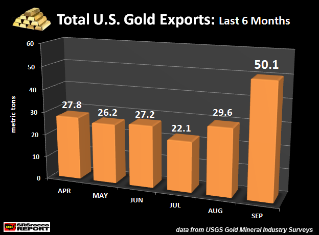 U.S. Gold Exports Jump 70% In September