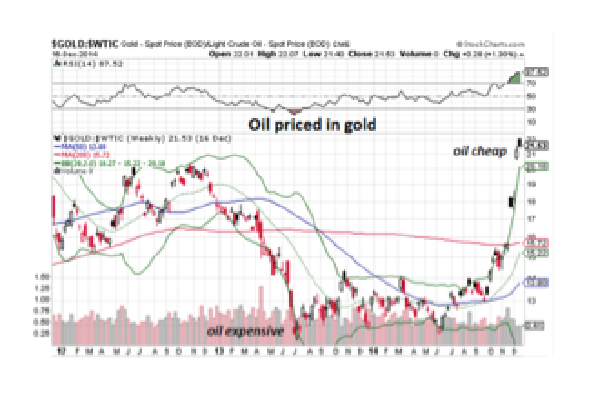 What Is the Gold-Oil Ratio Telling Us? - Charles Hugh Smith
