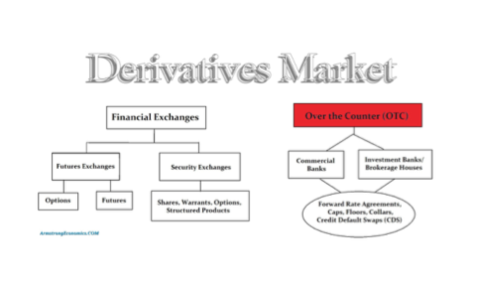 Derivatives Market $280 Trillion � Is It Really A Time Bomb? - Martin Armstrong