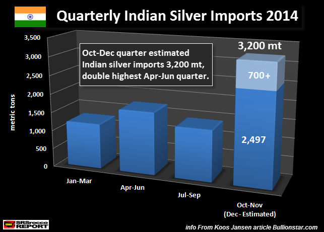 STUNNING DEVELOPMENT - India Imports Record Amount Of Silver In November