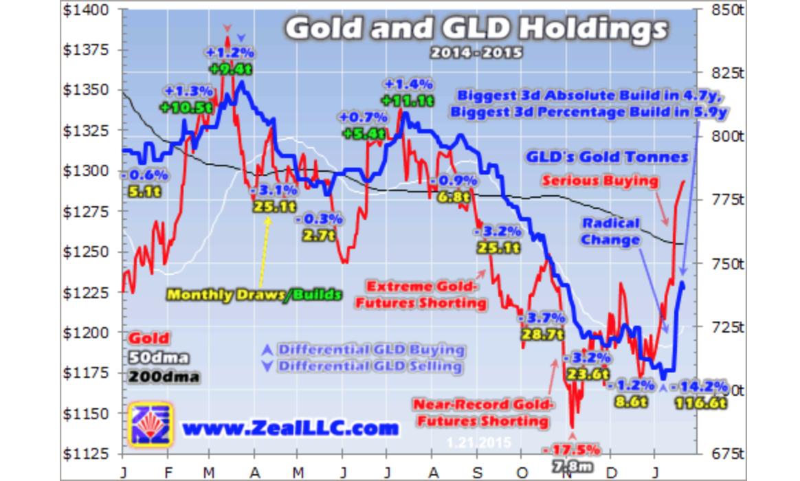 Stock Traders Flock to Gold - Adam Hamilton