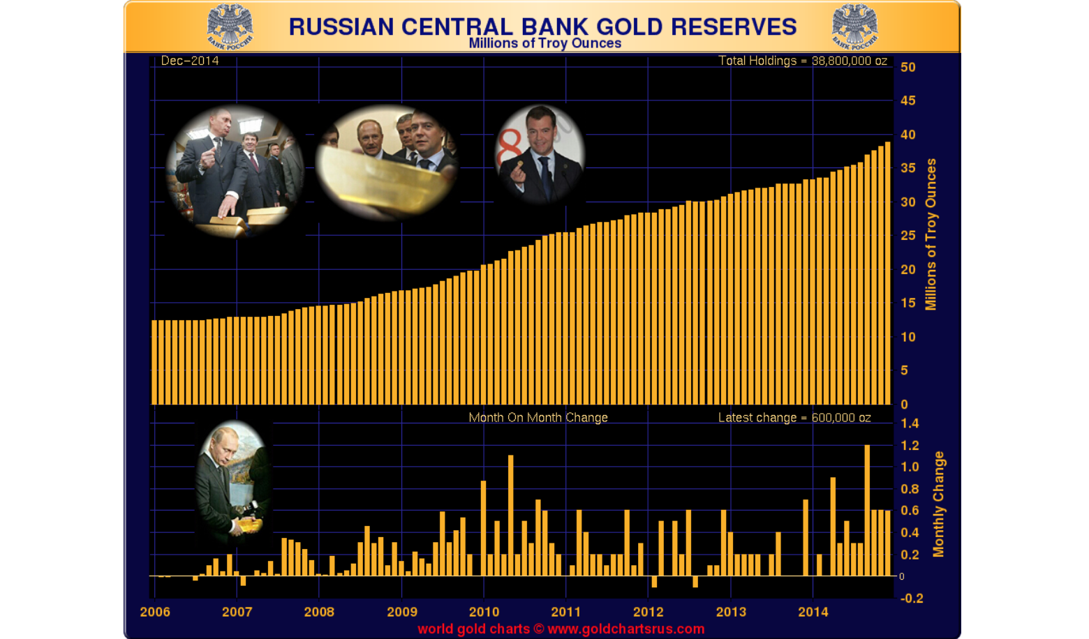 Moscow Update - Gold During the Crisis - Casey Research