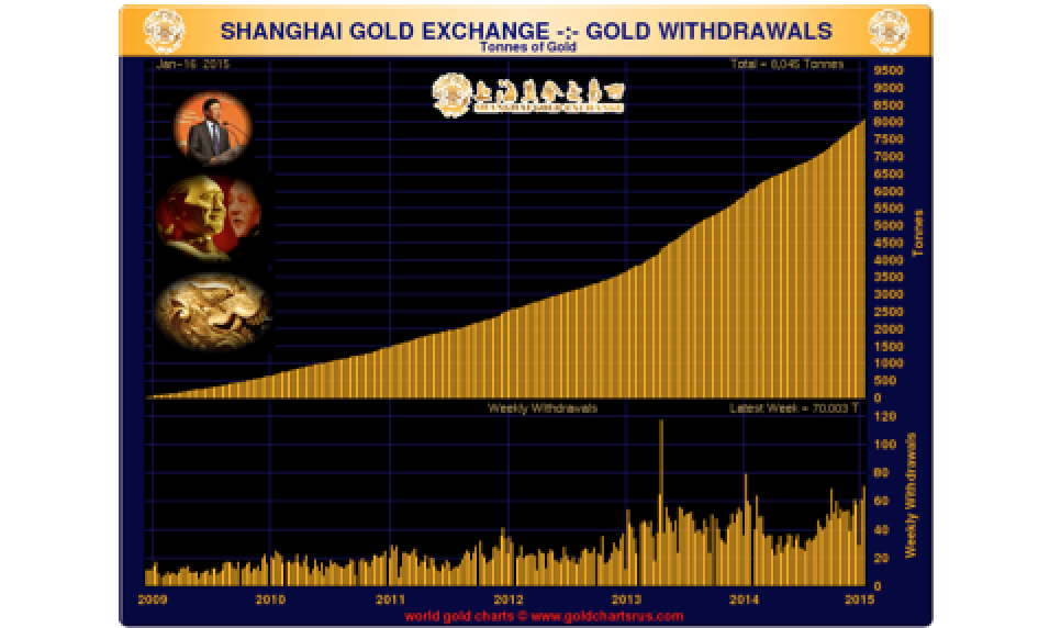 China Withdraws 70 Tonnes From Shanghai Exchange For Week Ending 16th January - Third Highest Ever