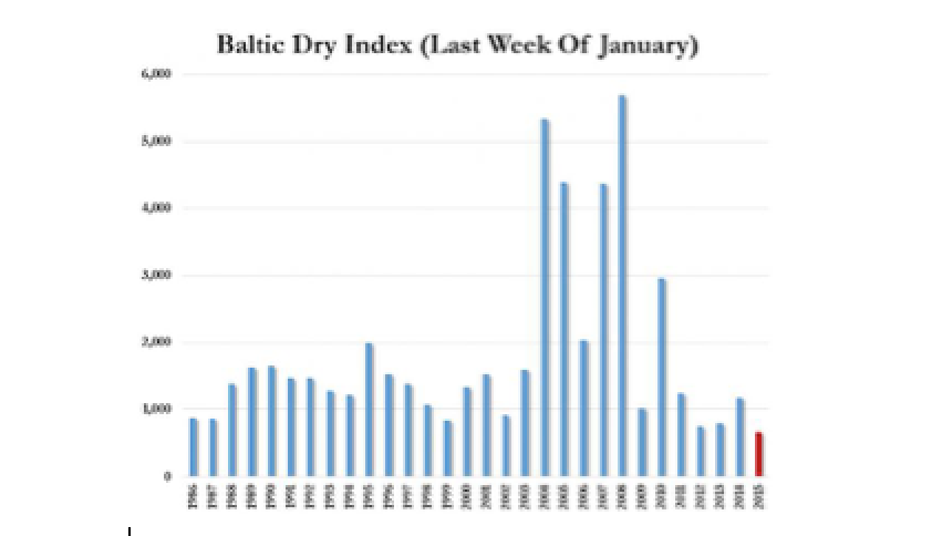 Baltic Dry Index - 666