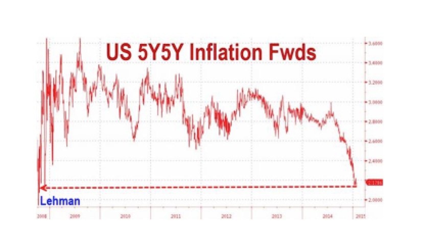 US Inflation Expectations Hit Post-Lehman Lows Ahead Of FOMC