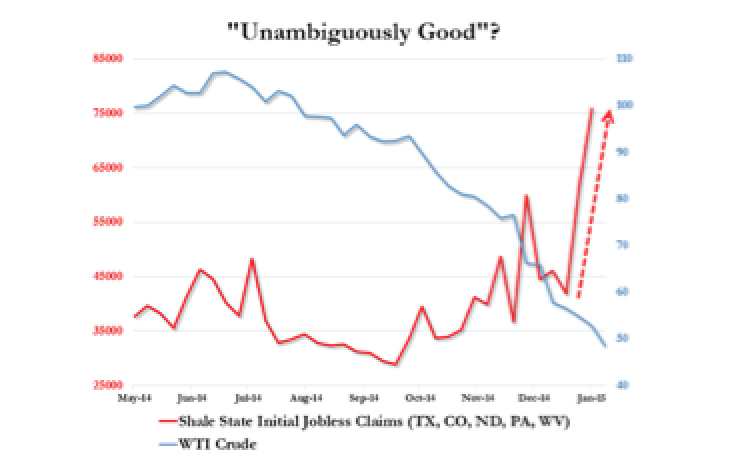 Initial Jobless Claims Collapse To 15 Year Lows But Shale States Job Losses Explode
