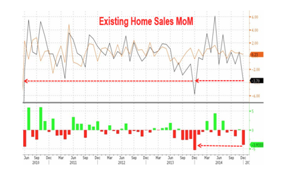 Existing Home Sales See 2nd Biggest MoM Plunge Since May 2010