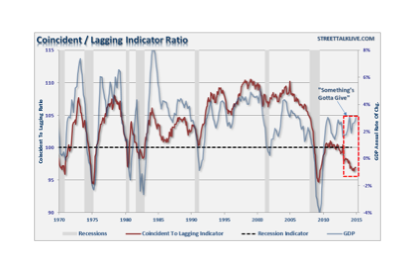 Signs That The Economy Is Weakening - Lance Roberts