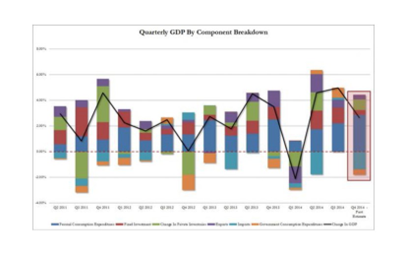 Q4 Annualized GDP Misses, Tumbles To 2.6% From 5.0%; Surging Personal Consumption Pulled Forward From 2015