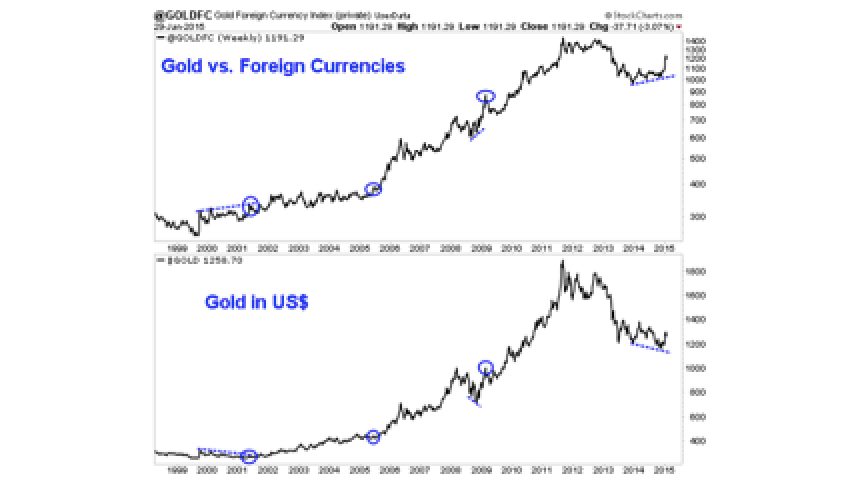 Impending US$ Peak Should be Catalyst for Gold