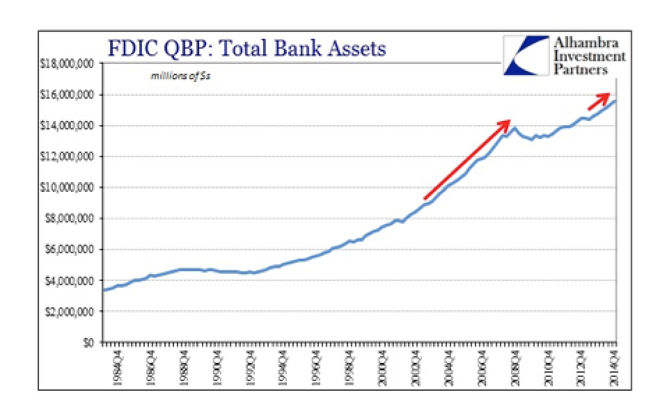 Fed Money Printing And The Deformation Of Bank Balance Sheets