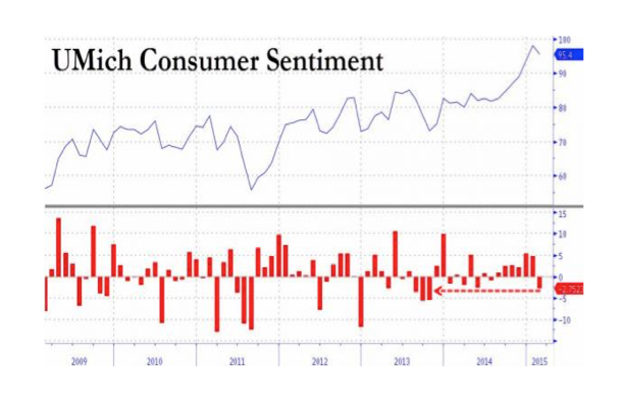 UMich Consumer Sentiment Tumbles Most In 16 Months