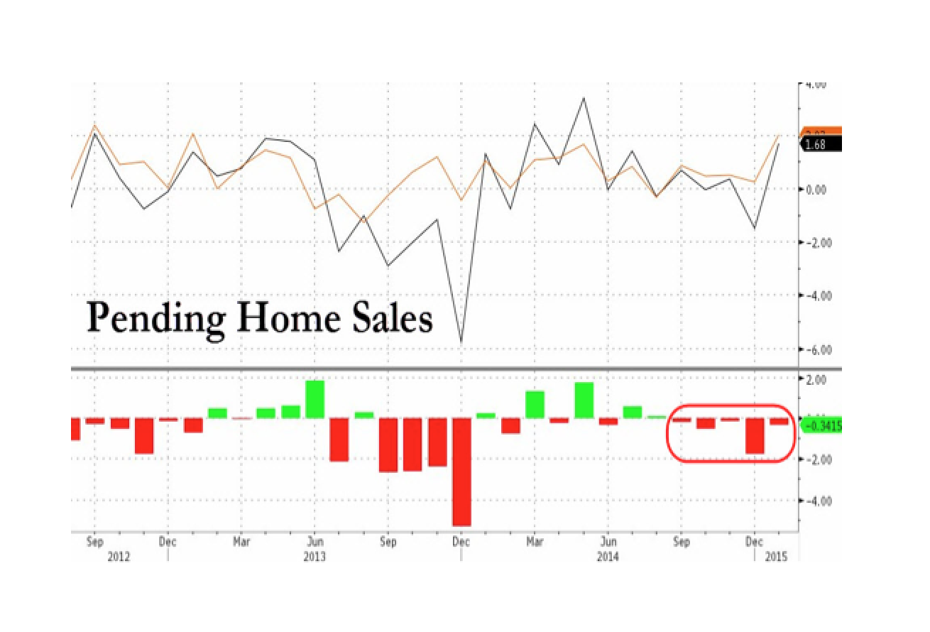 Pending Home Sales Miss For 5th Month In A Row