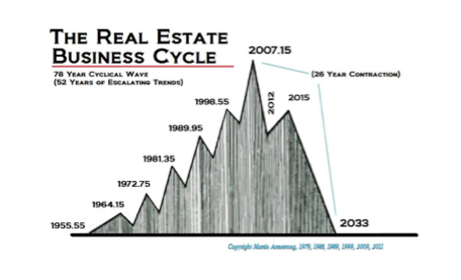 Real Estate � To Buy or Not To Buy � That is the Question - Martin Armstrong