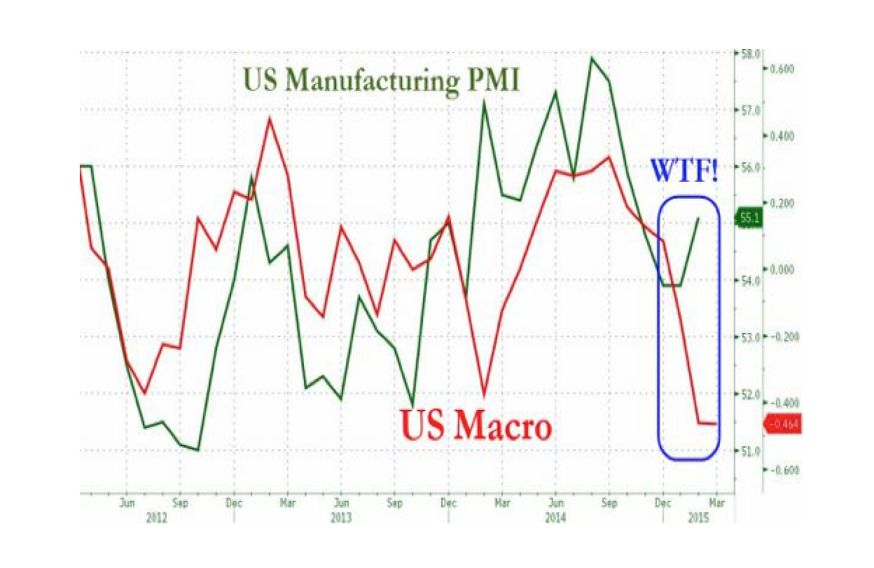 ISM Manufacturing Tumbles To 13-Month Lows, Employment Slumps, Construction Spending Plunges