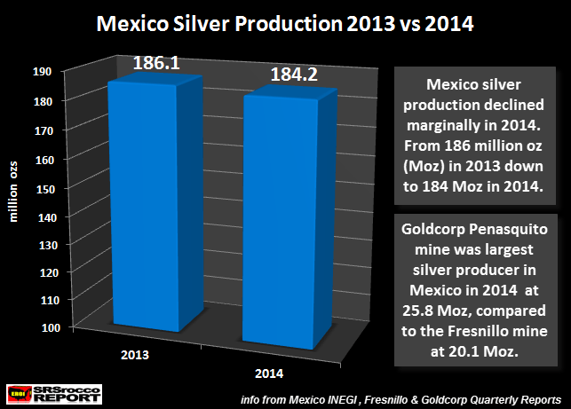 MEXICO: World�s Number One Silver Producer Slips In 2014