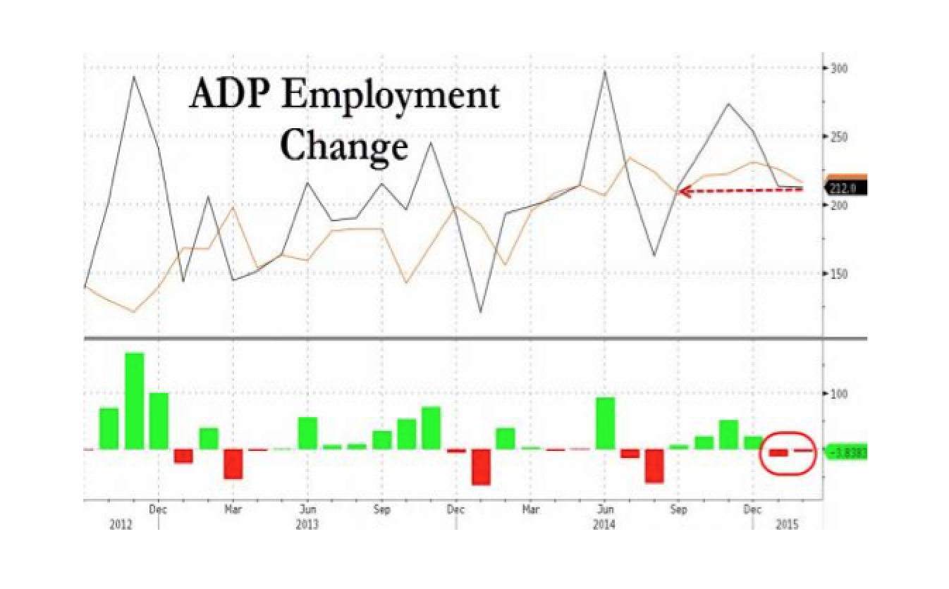 ADP Employment Drops, Misses -