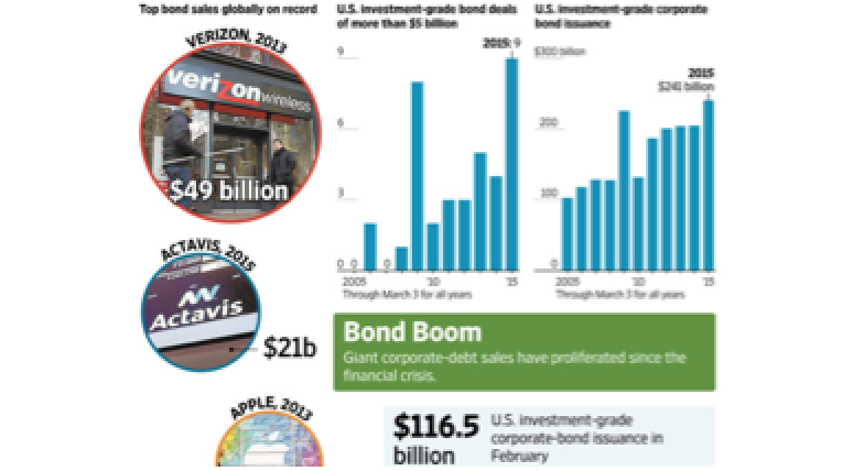 Thanks For The Corporate Bond Bubble, Fed