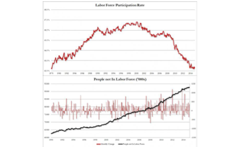 Americans Not In The Labor Force Rise To Record 98.9 Million As Participation Rate Declines Again
