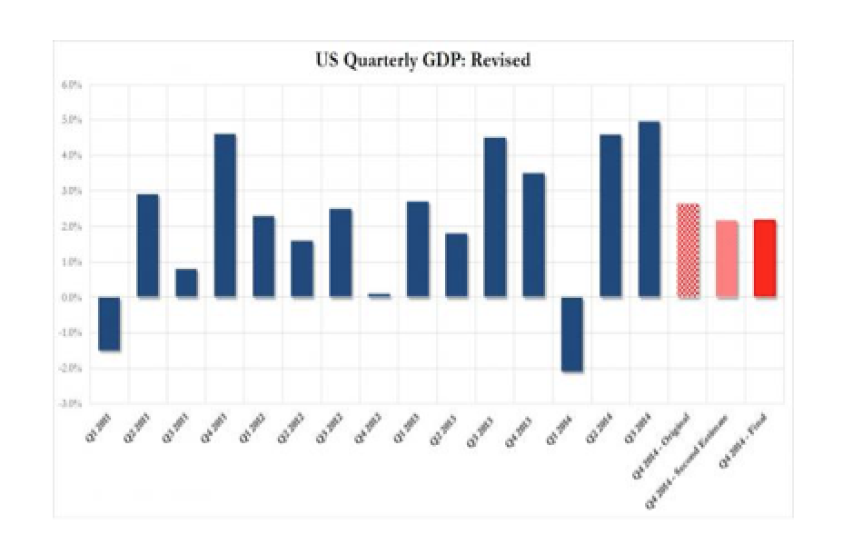Final Q4 GDP Unchanged At 2.2%, Below Expectations; Corporate Profits Tumble