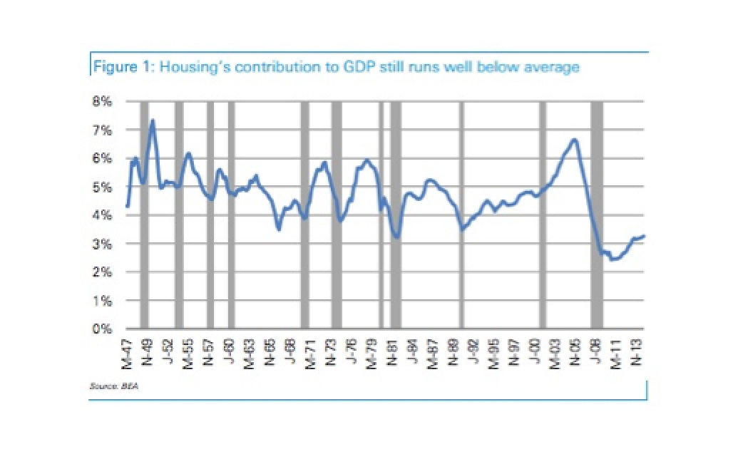 Housing Contribution To US GDP Lowest In Post-War Era