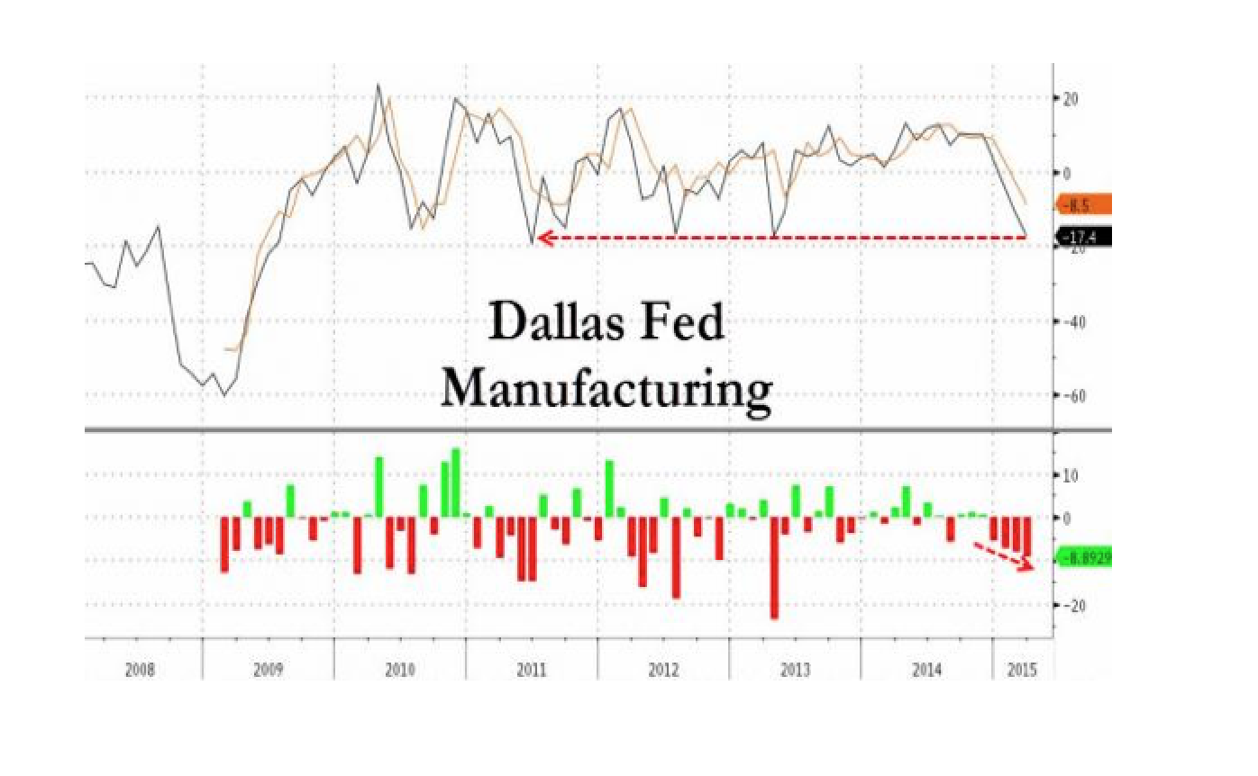 Dallas Fed Collapses At Fastest Pace Since Lehman, Lowest Since June 2011