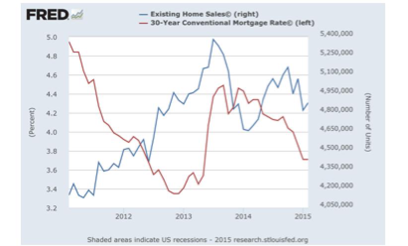Fiscal drag kills home sales, leaving Fed helpless