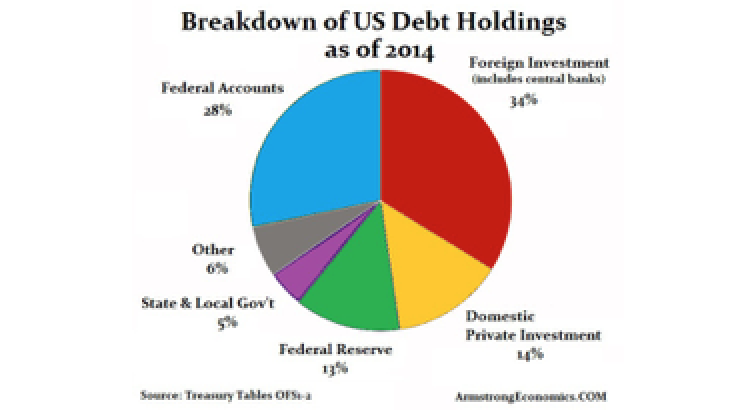 Breakdown of Debt