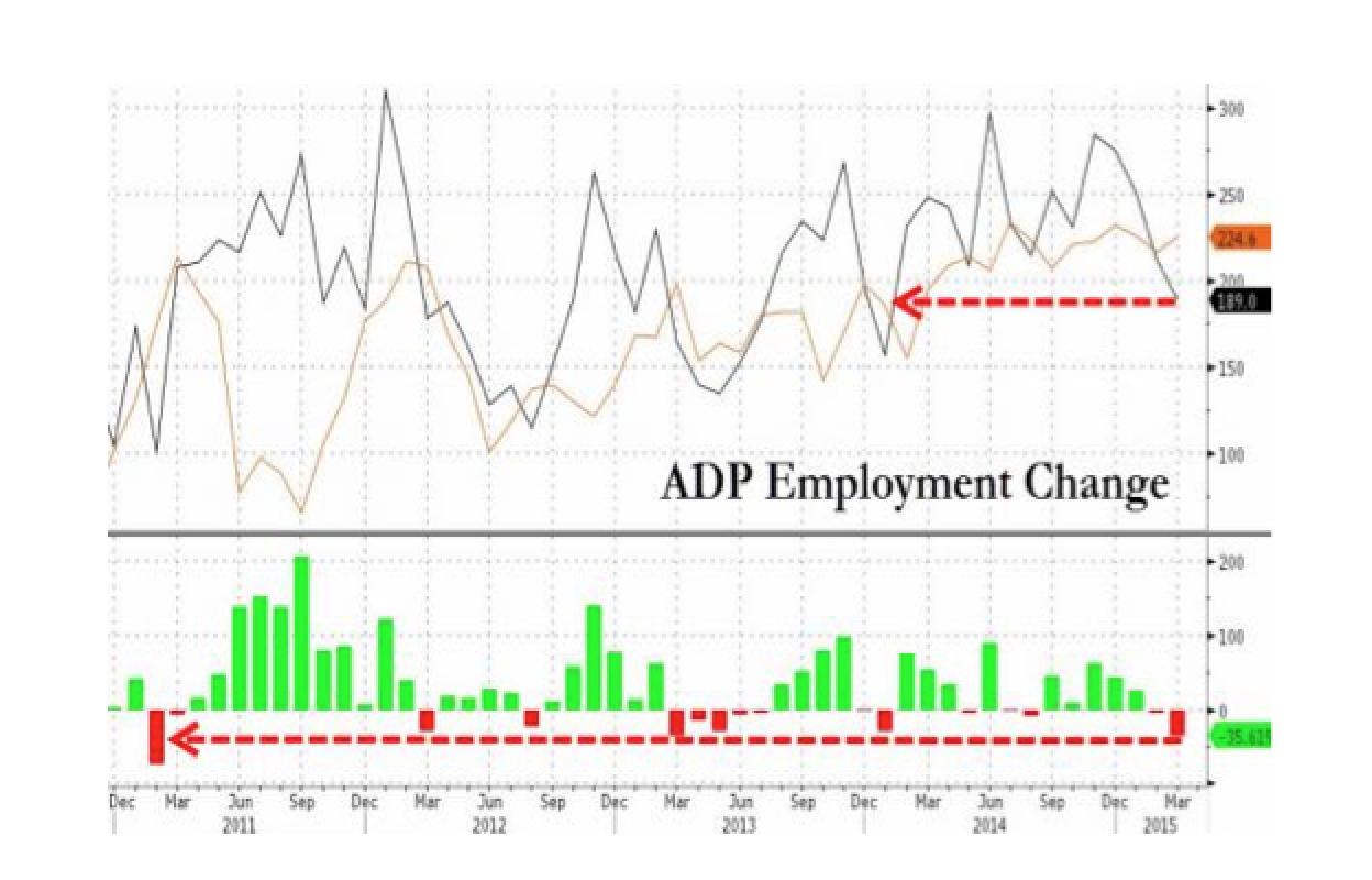 ADP Employment Misses By Most In 4 Years, Lowest In 14 Months