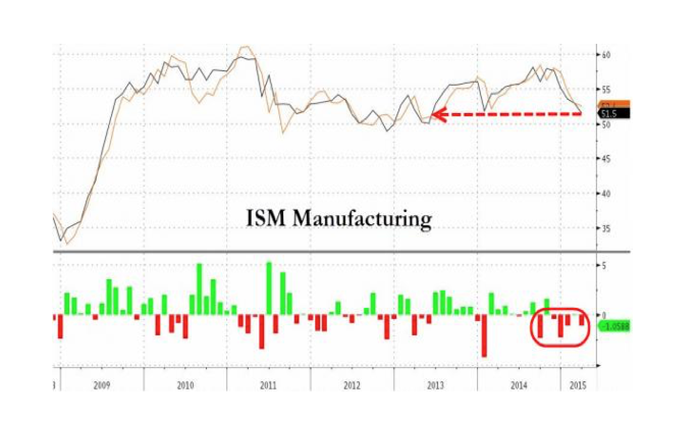 ISM Manufacturing Tumbles To 22 Month Lows - Longest Losing Streak Since Lehman