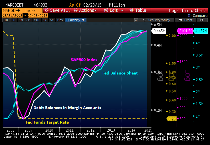The Fed�s Love Call - Nyse Margin Debt Increases With Fed�s Zirp Policies