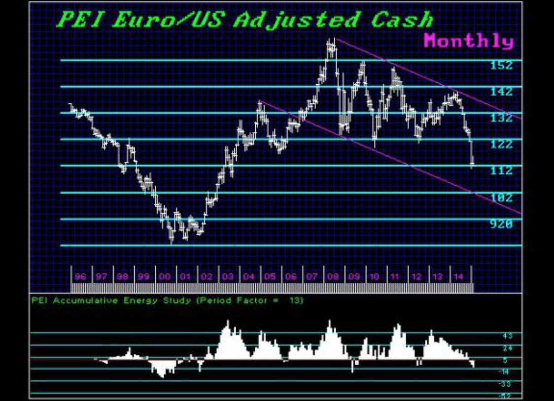 The Euro - A Serious Confirmation