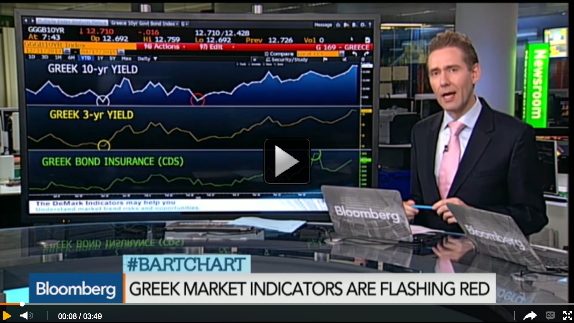 Greek Market Indicators Flashing Red