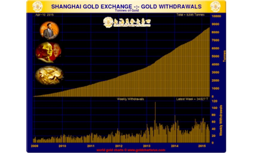 34.53 Tonnes of Gold Withdrawn from the Shanghai Gold Exchange In Latest Week