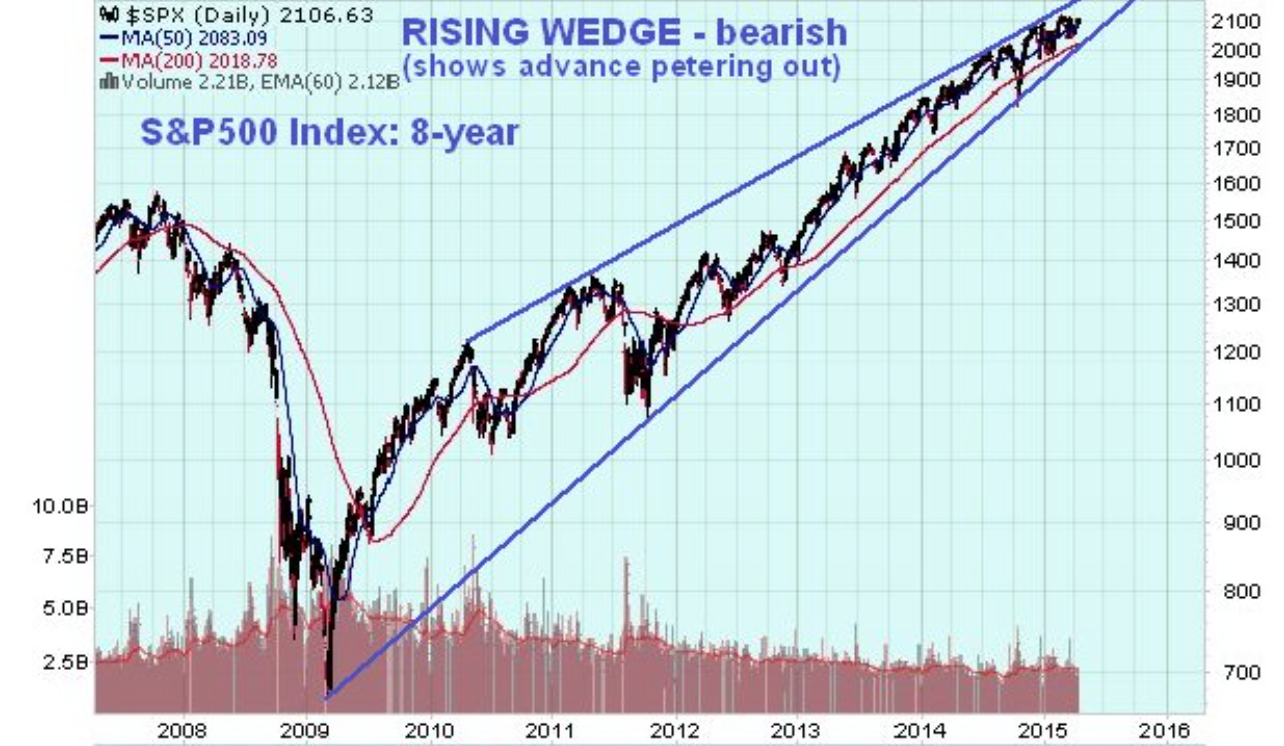 Us Stockmarket Update - Getting Scarier By The Day... - Clive Maund