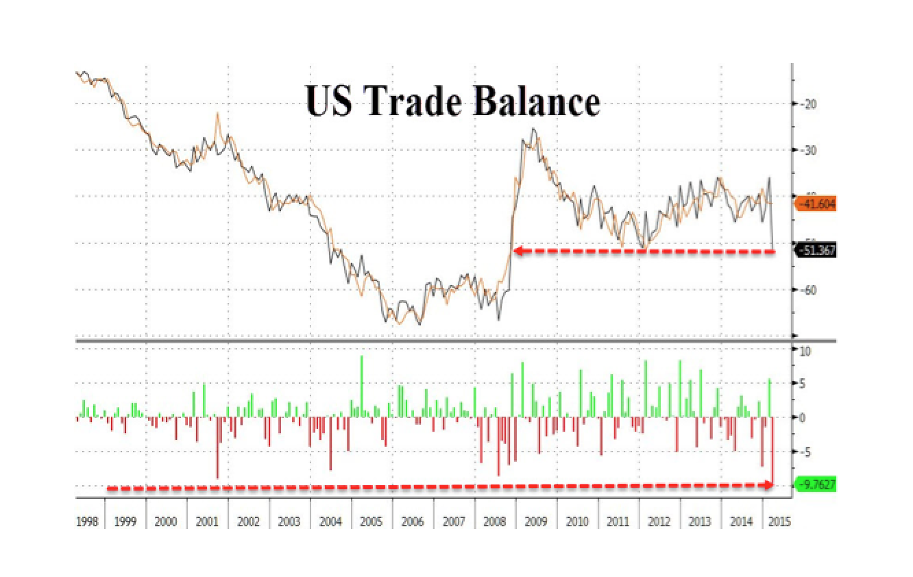 US Trade Deficit Soars To Worst Since Financial Crisis; Will Push Q1 GDP Negative