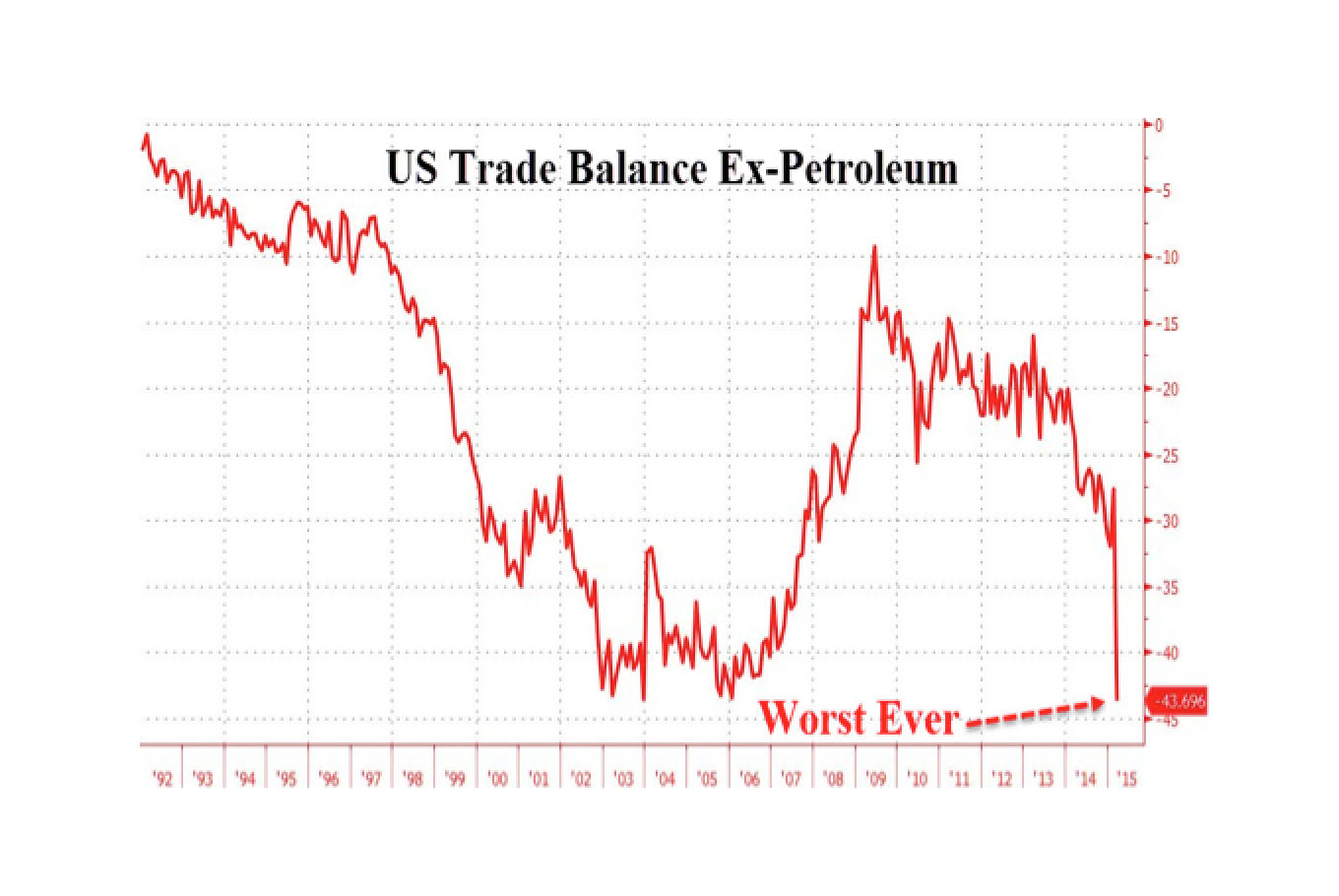 Worst Ever US Trade Deficit Excluding Crude Hints At Upcoming QE4