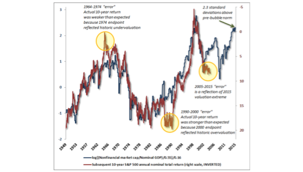 Two Point Three Sigmas Above the Norm and A brief primer on mean reversion - John Hussman