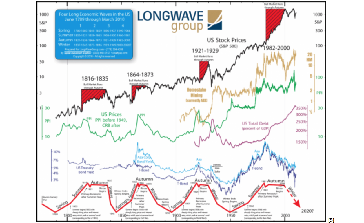 Kondratieff Waves and the Greater Depression (Update)