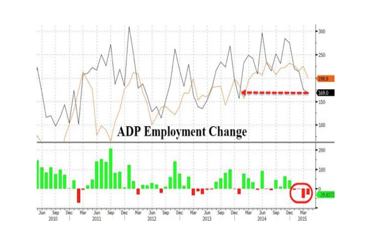 ADP Employment Tumbles To 15 Month Lows As Manufacturing Jobs Plunge