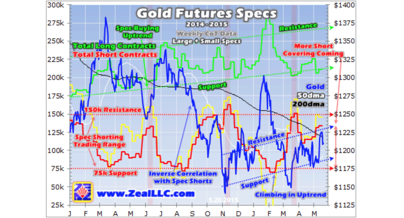 Gold�s Primary Driver Bullish - Adam Hamilton