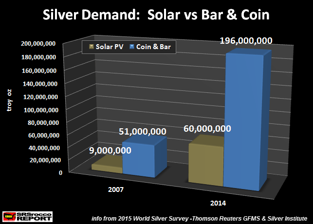 THE KEY FUTURE SILVER PRICE FACTOR - Investment Demand, Not Solar