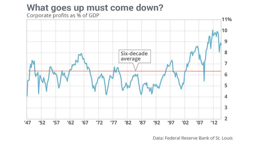 The Coming Great Reset��Historically Aberrant Profit Margins Will Come Down