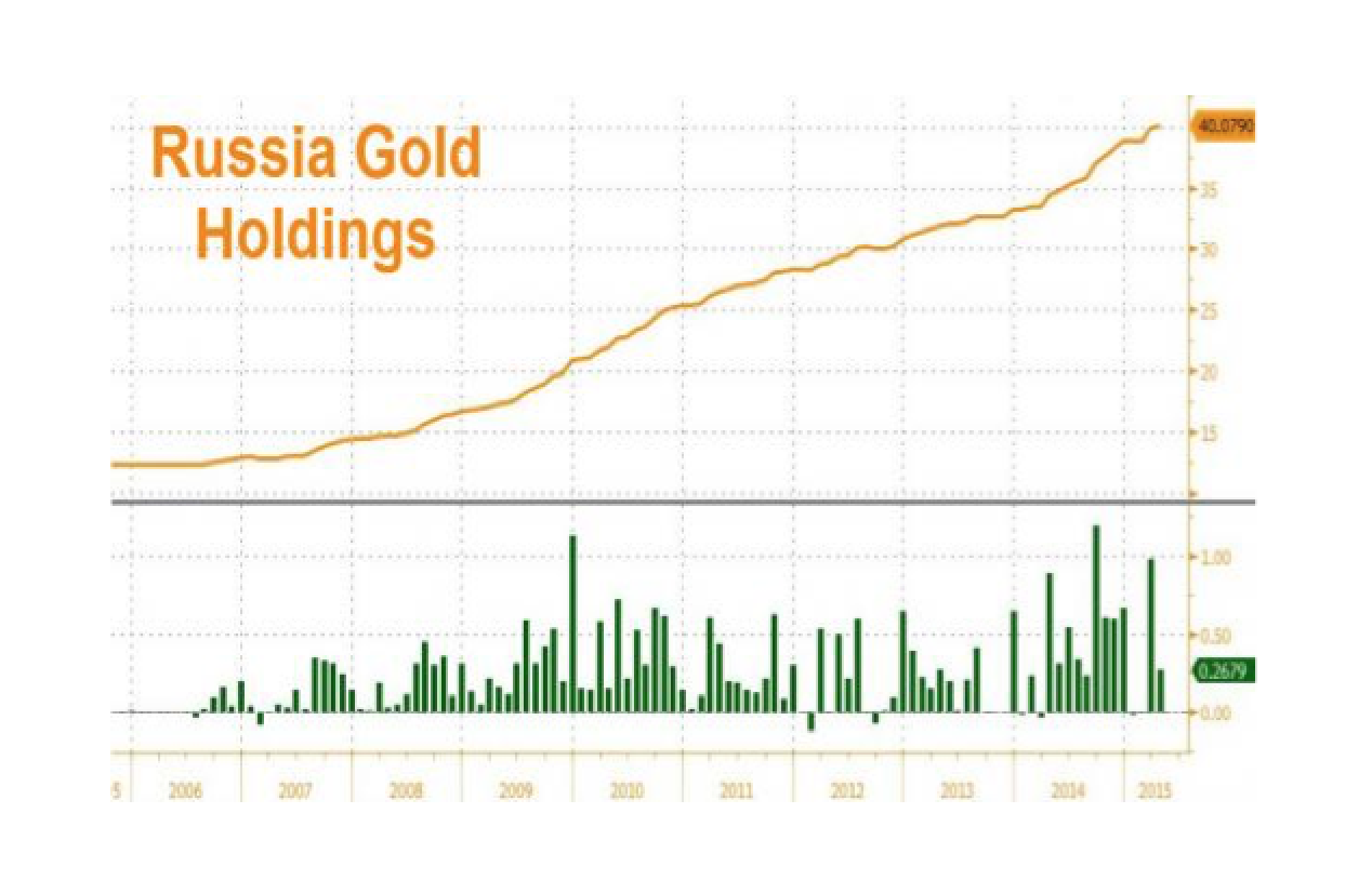Why Russia Is On A Gold Buying Spree