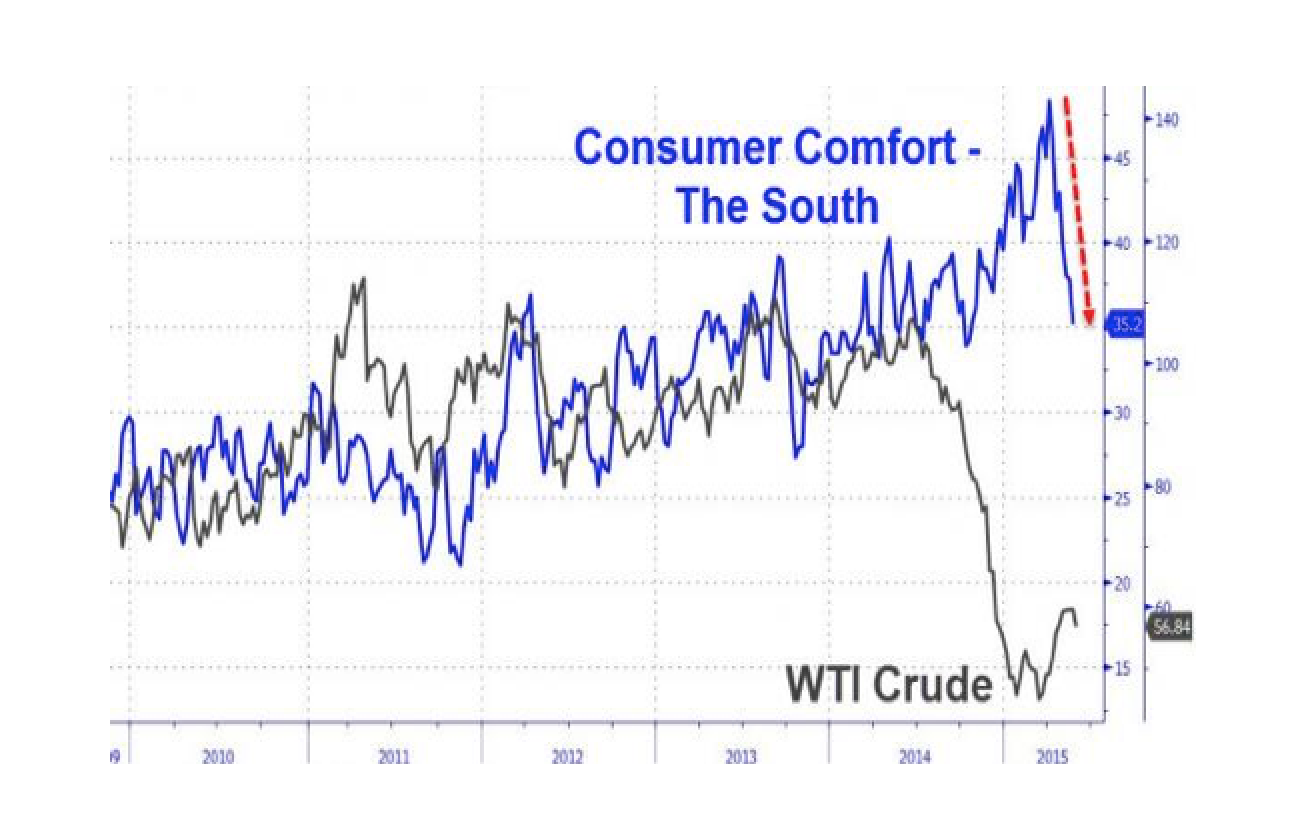 Consumer Comfort Plunges For Longest Streak In 7 Years