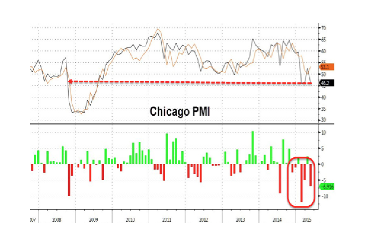 Chicago PMI Bounce Is Dead, Crashes Back Near 6 Year Lows